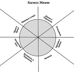 Рисунок 1. Колесо жизни